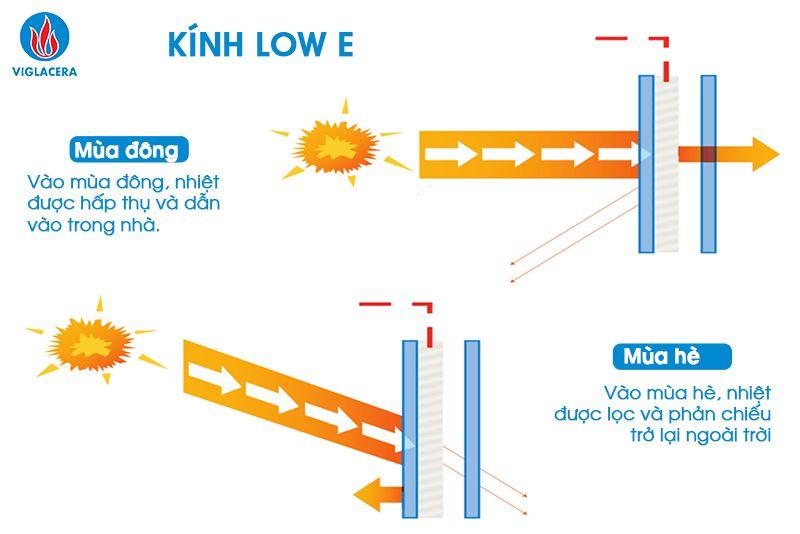 Kính tiết kiệm năng lượng Low E