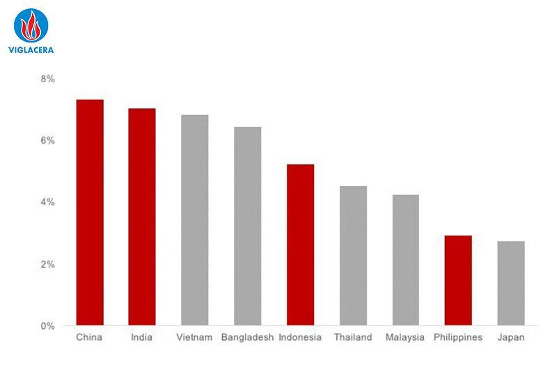 Sự tăng trưởng trong ngành xây dựng năm 2014-2019 (Nguồn Building Radar)