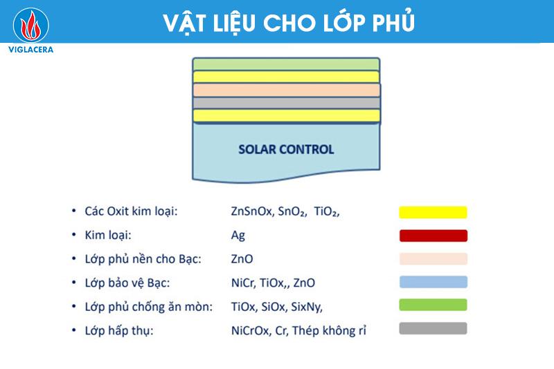 Ảnh 1: Cấu tạo các lớp phủ của kính Solar Control