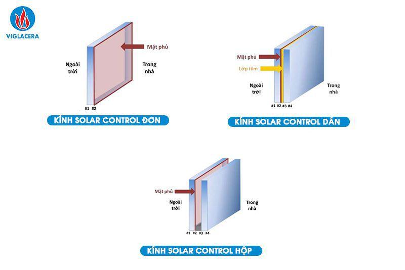 Ảnh 2: Các ứng dụng của kính Solar Control
