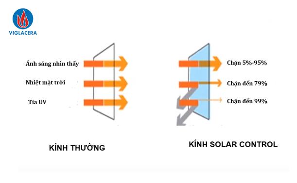 Kính Solar Control