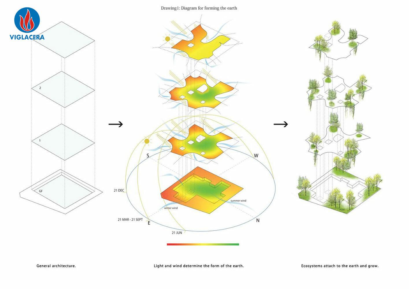 Mỗi tầng là hệ sinh thái khác nhau